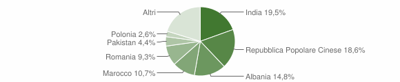 Grafico cittadinanza stranieri - Sant'Elpidio a Mare 2012