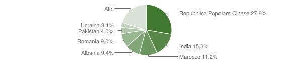 Grafico cittadinanza stranieri - Sant'Elpidio a Mare 2017