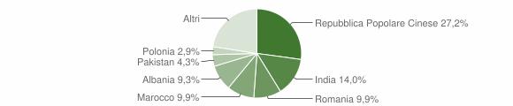 Grafico cittadinanza stranieri - Sant'Elpidio a Mare 2018