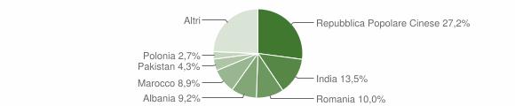 Grafico cittadinanza stranieri - Sant'Elpidio a Mare 2019