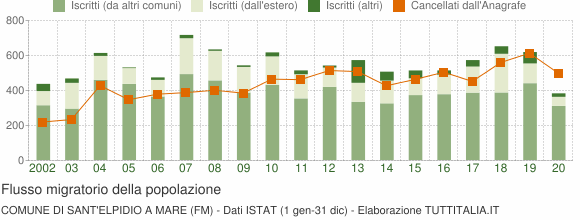 Flussi migratori della popolazione Comune di Sant'Elpidio a Mare (FM)