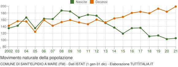 Grafico movimento naturale della popolazione Comune di Sant'Elpidio a Mare (FM)
