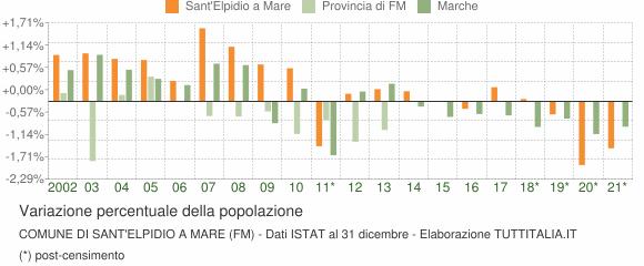 Variazione percentuale della popolazione Comune di Sant'Elpidio a Mare (FM)