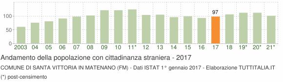 Grafico andamento popolazione stranieri Comune di Santa Vittoria in Matenano (FM)