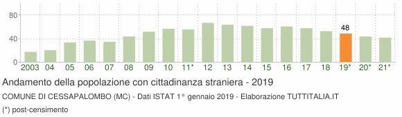 Grafico andamento popolazione stranieri Comune di Cessapalombo (MC)