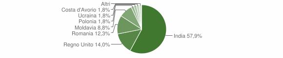 Grafico cittadinanza stranieri - Cessapalombo 2015