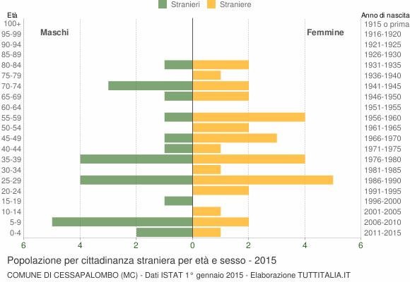 Grafico cittadini stranieri - Cessapalombo 2015