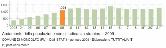 Grafico andamento popolazione stranieri Comune di Mondolfo (PU)