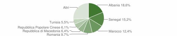 Grafico cittadinanza stranieri - Mondolfo 2009