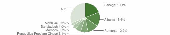 Grafico cittadinanza stranieri - Mondolfo 2018