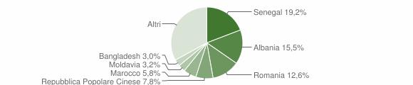 Grafico cittadinanza stranieri - Mondolfo 2019