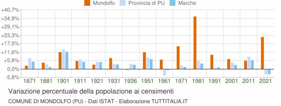 Grafico variazione percentuale della popolazione Comune di Mondolfo (PU)