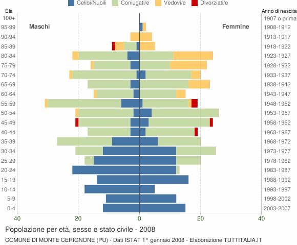 Grafico Popolazione per età, sesso e stato civile Comune di Monte Cerignone (PU)