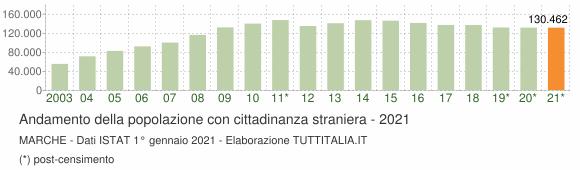 Grafico andamento popolazione stranieri Marche