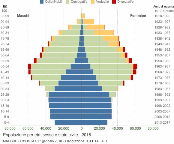 Grafico Popolazione per età, sesso e stato civile Marche
