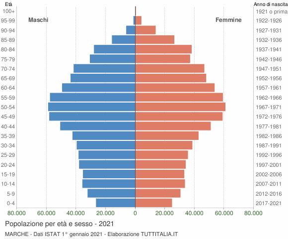 Grafico Popolazione per età e sesso Marche