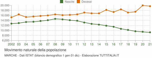Grafico movimento naturale della popolazione Marche