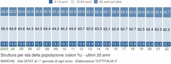 Grafico struttura della popolazione Marche