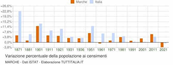 Grafico variazione percentuale della popolazione Marche