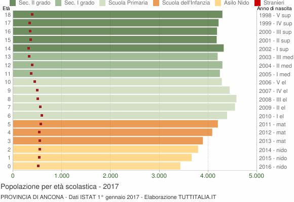 Grafico Popolazione in età scolastica - 2017