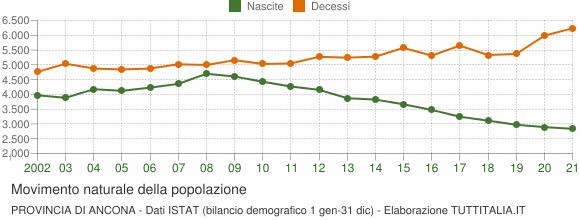 Grafico movimento naturale della popolazione Provincia di Ancona