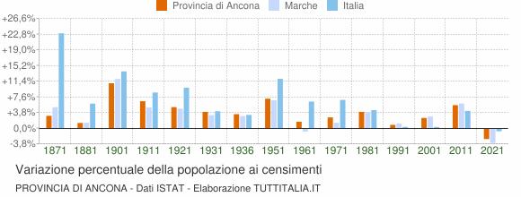 Grafico variazione percentuale della popolazione Provincia di Ancona