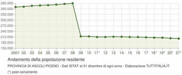 Andamento popolazione Provincia di Ascoli Piceno