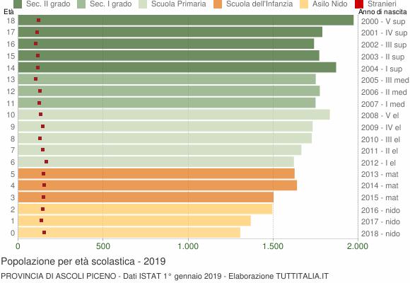 Grafico Popolazione in età scolastica - 2019