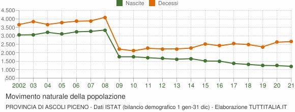 Grafico movimento naturale della popolazione Provincia di Ascoli Piceno