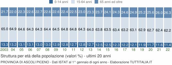Grafico struttura della popolazione Provincia di Ascoli Piceno
