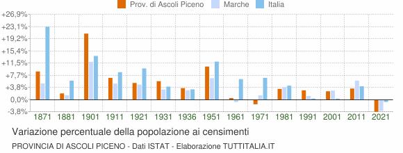 Grafico variazione percentuale della popolazione Provincia di Ascoli Piceno