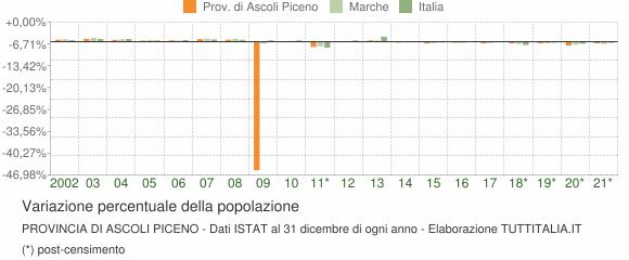 Variazione percentuale della popolazione Provincia di Ascoli Piceno