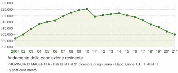 Andamento popolazione Provincia di Macerata