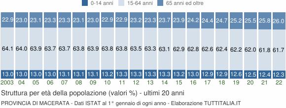 Grafico struttura della popolazione Provincia di Macerata