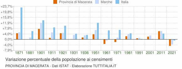 Grafico variazione percentuale della popolazione Provincia di Macerata