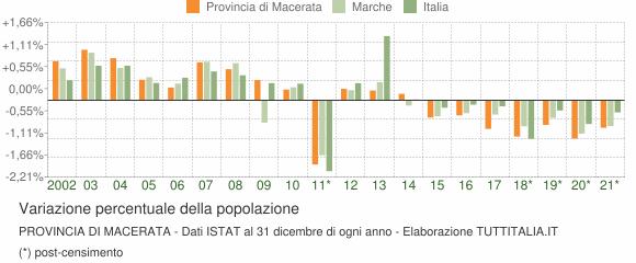 Variazione percentuale della popolazione Provincia di Macerata