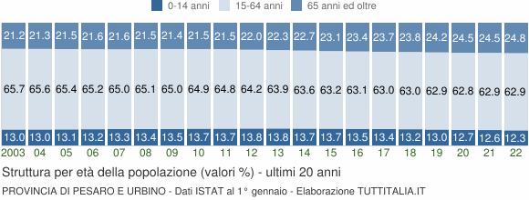 Grafico struttura della popolazione Provincia di Pesaro e Urbino