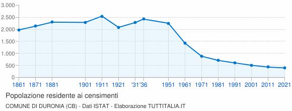 Grafico andamento storico popolazione Comune di Duronia (CB)