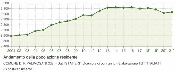 Andamento popolazione Comune di Ripalimosani (CB)