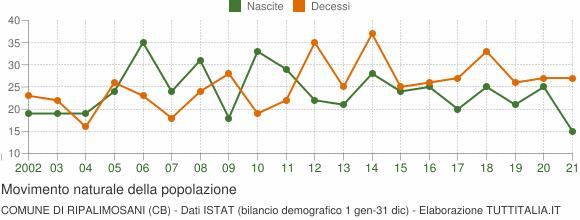 Grafico movimento naturale della popolazione Comune di Ripalimosani (CB)