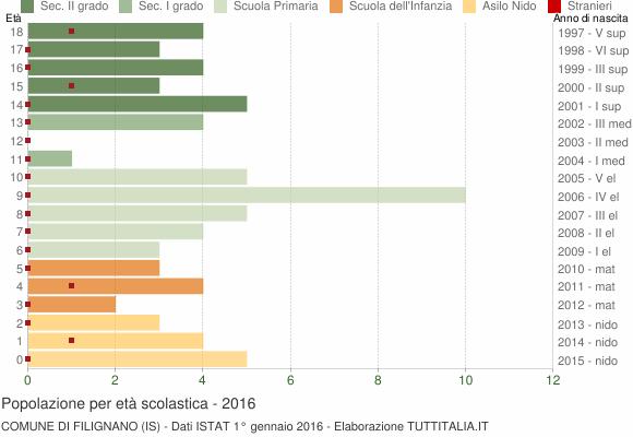 Grafico Popolazione in età scolastica - Filignano 2016