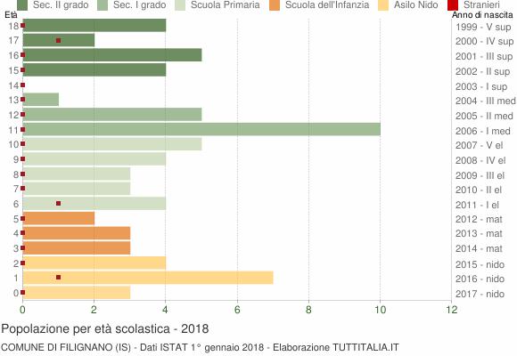 Grafico Popolazione in età scolastica - Filignano 2018