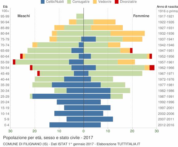 Grafico Popolazione per età, sesso e stato civile Comune di Filignano (IS)