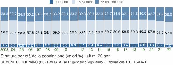 Grafico struttura della popolazione Comune di Filignano (IS)