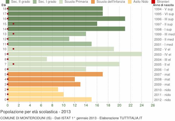 Grafico Popolazione in età scolastica - Monteroduni 2013
