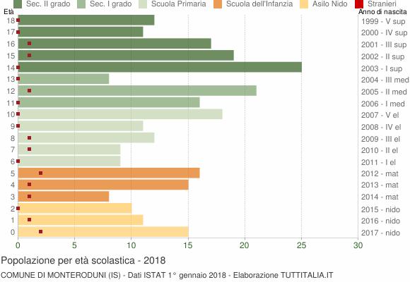 Grafico Popolazione in età scolastica - Monteroduni 2018