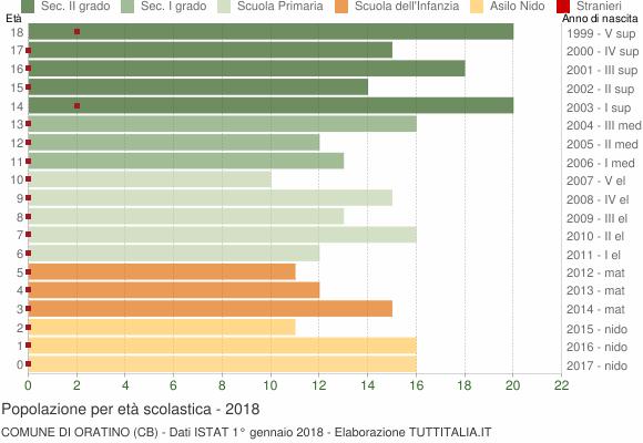 Grafico Popolazione in età scolastica - Oratino 2018