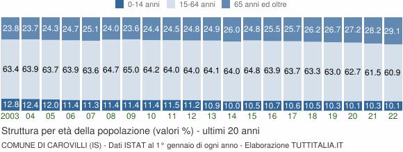 Grafico struttura della popolazione Comune di Carovilli (IS)