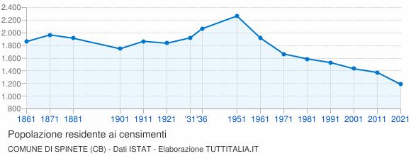 Grafico andamento storico popolazione Comune di Spinete (CB)