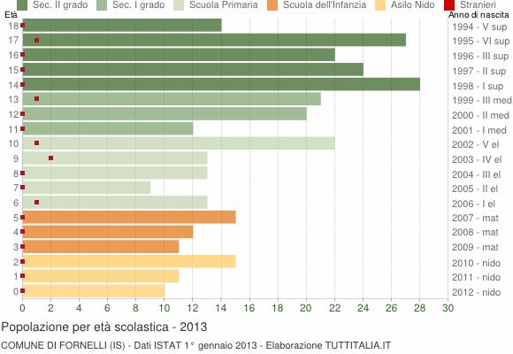 Grafico Popolazione in età scolastica - Fornelli 2013
